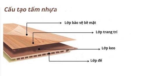 Cấu tạo của tấm nhựa PVC vân gỗ